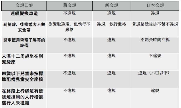 新舊交規和日本交規的比較