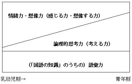 「国語教育における重点の置き方」のイメージ