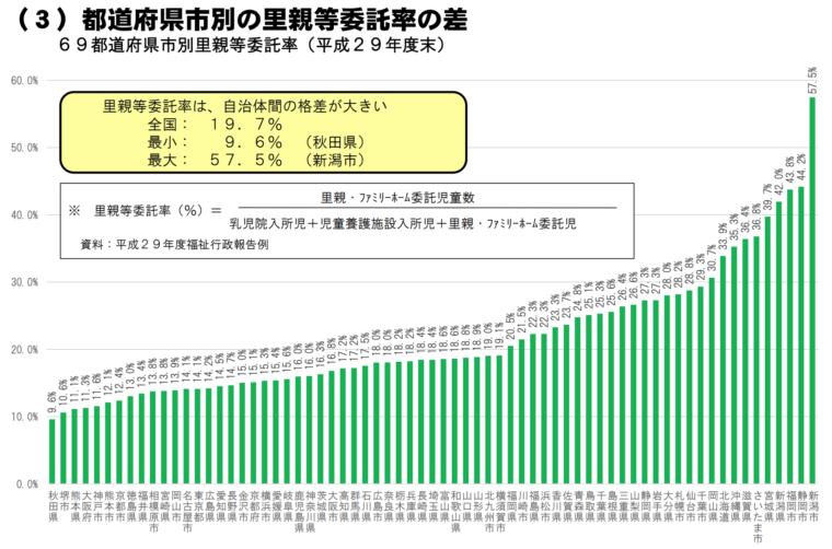 都道府県市別の里親委託率の差