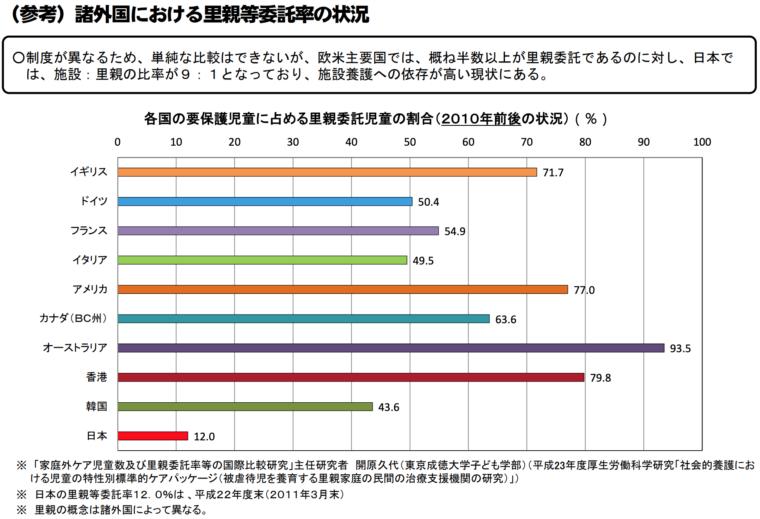 諸外国における里親等委託率の状況